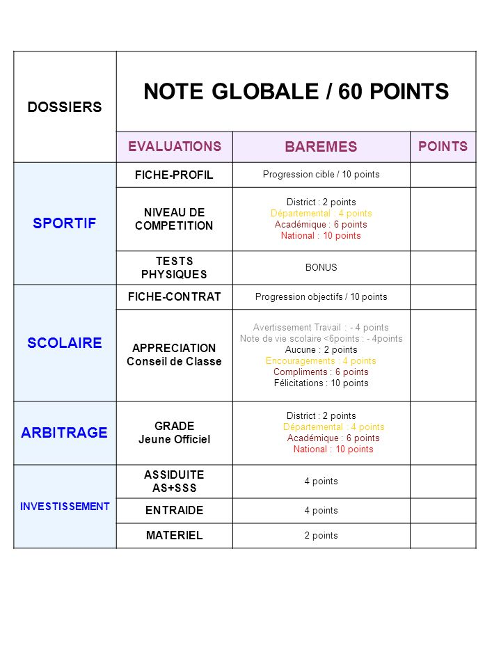 DOSSIERS NOTE GLOBALE / 60 POINTS EVALUATIONS BAREMES POINTS SPORTIF FICHE-PROFIL Progression cible / 10 points NIVEAU DE COMPETITION District : 2 points Départemental : 4 points Académique : 6 points National : 10 points TESTS PHYSIQUES BONUS SCOLAIRE FICHE-CONTRAT Progression objectifs / 10 points APPRECIATION Conseil de Classe Avertissement Travail : - 4 points Note de vie scolaire <6points : - 4points Aucune : 2 points Encouragements : 4 points Compliments : 6 points Félicitations : 10 points ARBITRAGE GRADE Jeune Officiel District : 2 points Départemental : 4 points Académique : 6 points National : 10 points INVESTISSEMENT ASSIDUITE AS+SSS 4 points ENTRAIDE 4 points MATERIEL 2 points