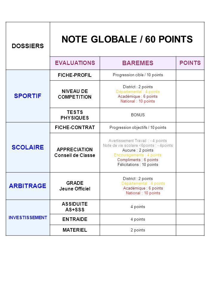 DOSSIERS NOTE GLOBALE / 60 POINTS EVALUATIONS BAREMES POINTS SPORTIF FICHE-PROFIL Progression cible / 10 points NIVEAU DE COMPETITION District : 2 poi