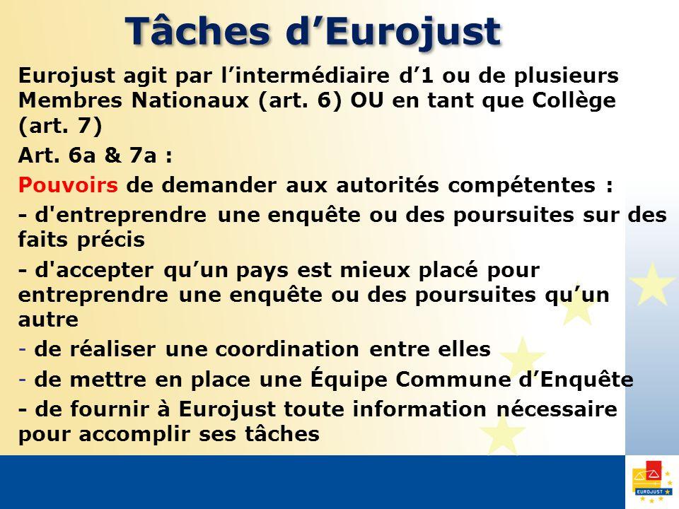 Tâches dEurojust Eurojust agit par lintermédiaire d1 ou de plusieurs Membres Nationaux (art. 6) OU en tant que Collège (art. 7) Art. 6a & 7a : Pouvoir