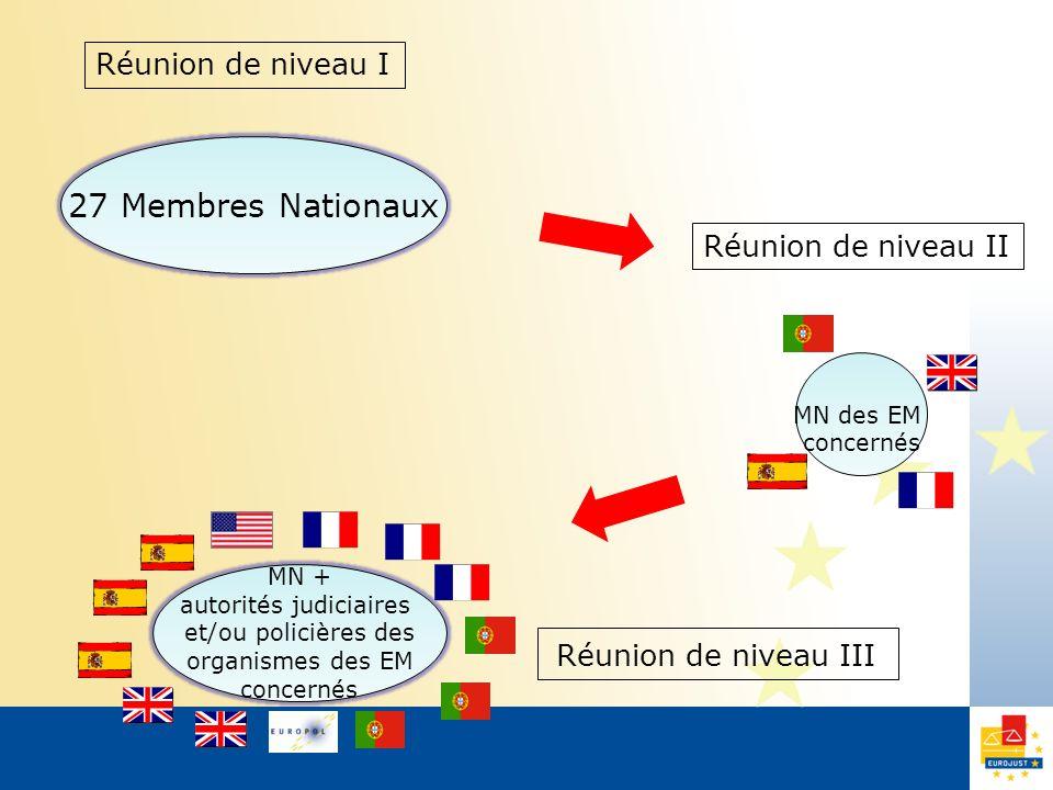 Réunion de niveau I MN des EM concernés Réunion de niveau II 27 Membres Nationaux Réunion de niveau III MN + autorités judiciaires et/ou policières des organismes des EM concernés