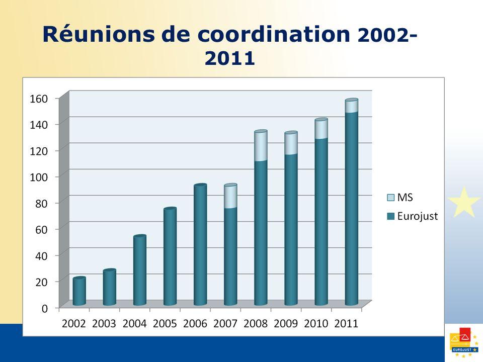 Réunions de coordination 2002- 2011
