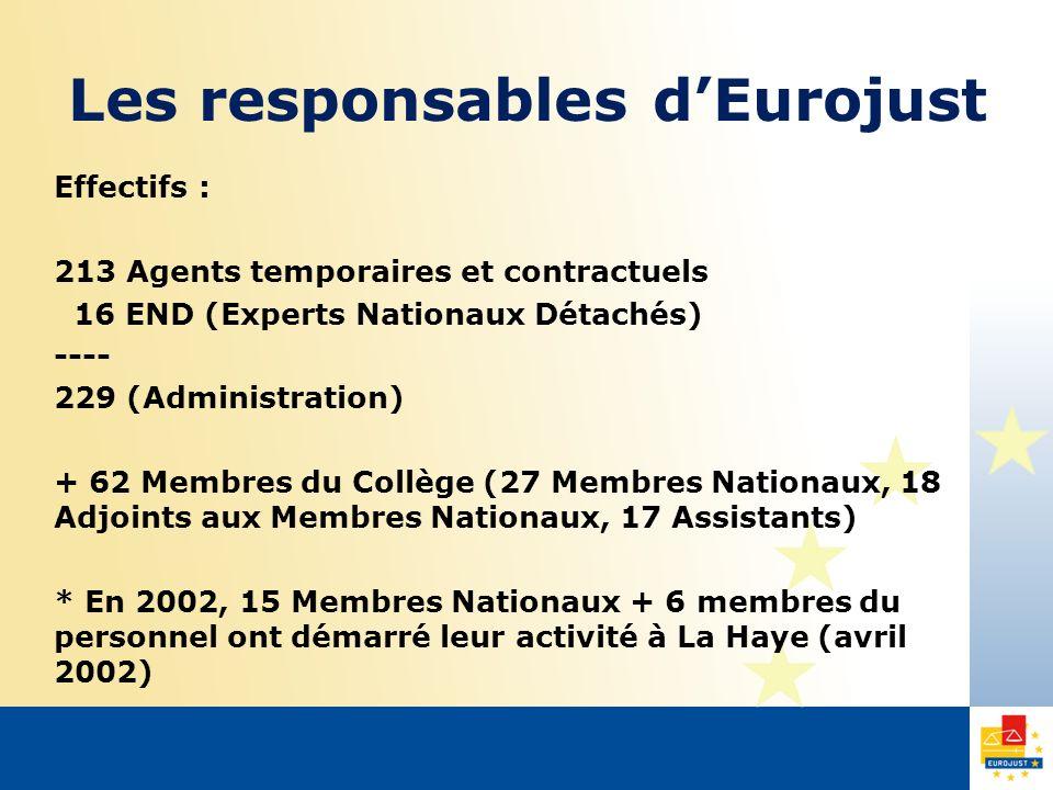Les responsables dEurojust Effectifs : 213 Agents temporaires et contractuels 16 END (Experts Nationaux Détachés) ---- 229 (Administration) + 62 Membres du Collège (27 Membres Nationaux, 18 Adjoints aux Membres Nationaux, 17 Assistants) * En 2002, 15 Membres Nationaux + 6 membres du personnel ont démarré leur activité à La Haye (avril 2002)