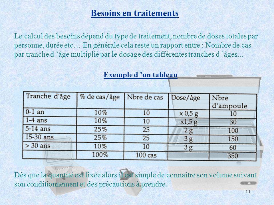 11 Besoins en traitements Le calcul des besoins dépend du type de traitement, nombre de doses totales par personne, durée etc… En générale cela reste