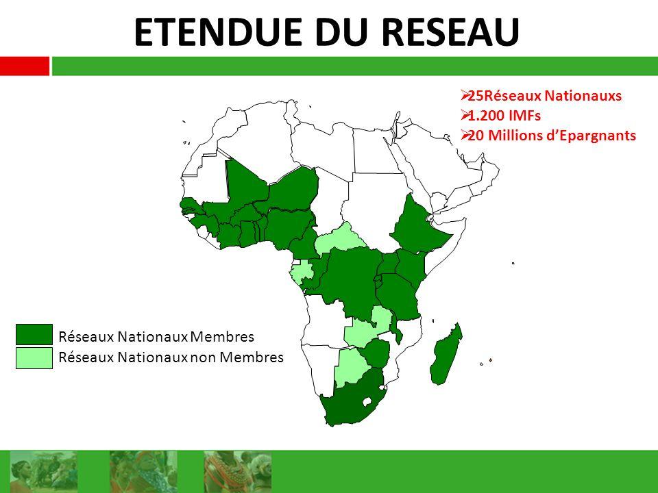 ETENDUE DU RESEAU Réseaux Nationaux Membres Réseaux Nationaux non Membres 25Réseaux Nationauxs 1.200 IMFs 20 Millions dEpargnants