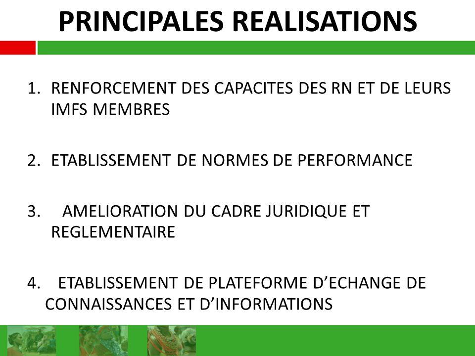 PRINCIPALES REALISATIONS 1.RENFORCEMENT DES CAPACITES DES RN ET DE LEURS IMFS MEMBRES 2.ETABLISSEMENT DE NORMES DE PERFORMANCE 3. AMELIORATION DU CADR