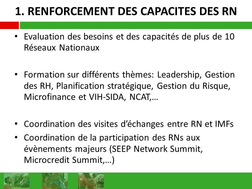 1. RENFORCEMENT DES CAPACITES DES RN Evaluation des besoins et des capacités de plus de 10 Réseaux Nationaux Formation sur différents thèmes: Leadersh