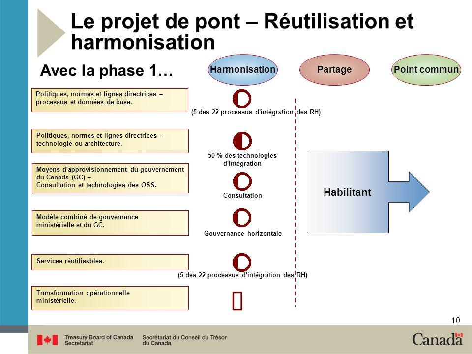 10 Harmonisation PartagePoint commun Avec la phase 1… Le projet de pont – Réutilisation et harmonisation Moyens d approvisionnement du gouvernement du Canada (GC) – Consultation et technologies des OSS.