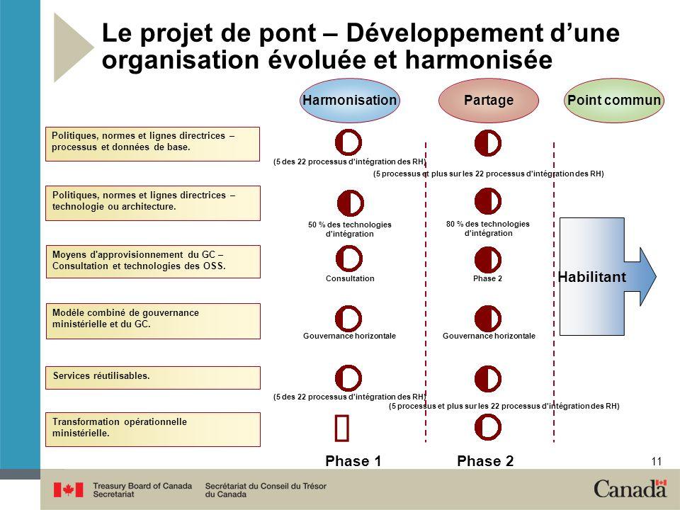 11 Harmonisation PartagePoint commun Le projet de pont – Développement dune organisation évoluée et harmonisée Moyens d approvisionnement du GC – Consultation et technologies des OSS.
