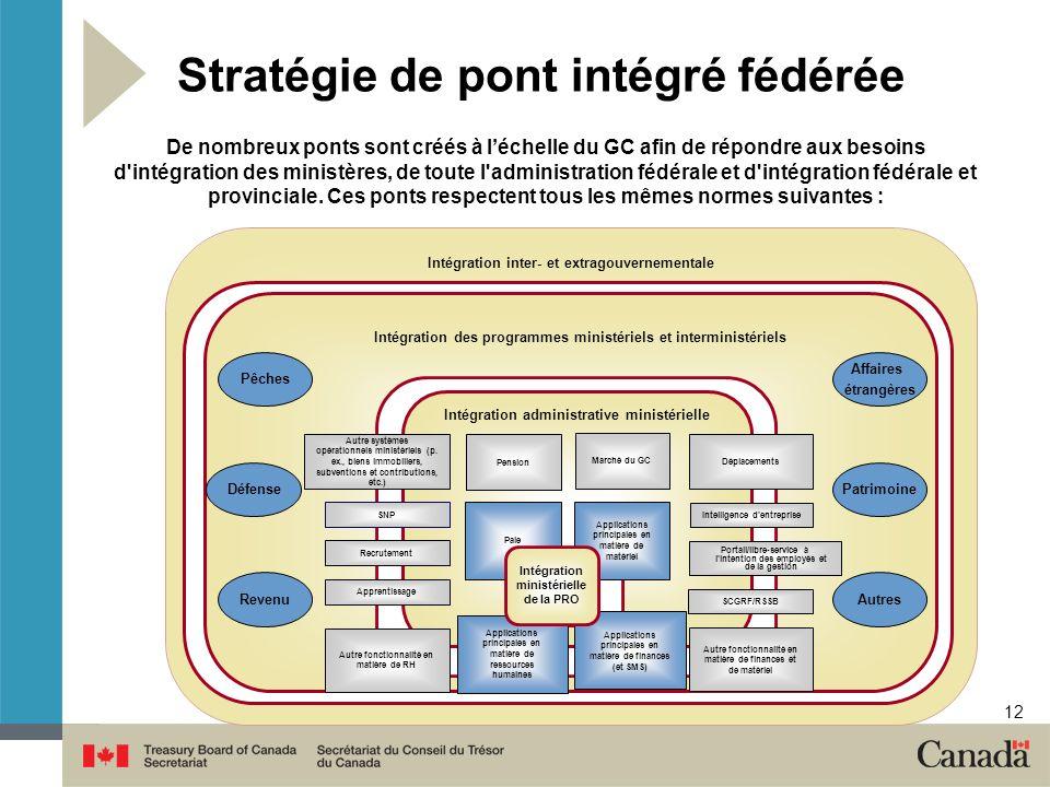 12 Stratégie de pont intégré fédérée De nombreux ponts sont créés à léchelle du GC afin de répondre aux besoins d intégration des ministères, de toute l administration fédérale et d intégration fédérale et provinciale.