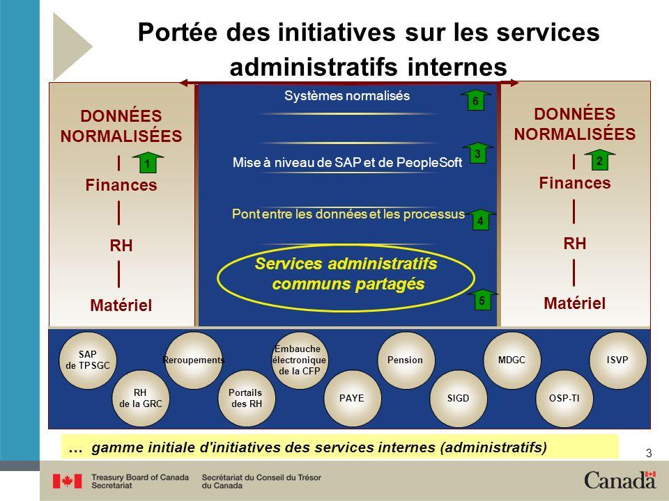 3 Portée des initiatives sur les services administratifs internes Systèmes normalisés Mise à niveau de SAP et de PeopleSoft Pont entre les données et les processus Services administratifs communs partagés DONNÉES NORMALISÉES Finances RH Matériel DONNÉES NORMALISÉES Finances RH Matériel RH de la GRC SAP de TPSGC OSP-TI Reroupements PAYE SIGD MDGC Embauche électronique de la CFP Portails des RH … gamme initiale d initiatives des services internes (administratifs) PensionISVP 1 2 3 4 5 6