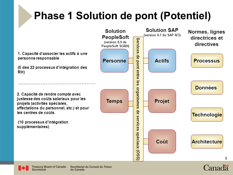 9 Services de pont entre les organismes de services spéciaux (OSS) Solution PeopleSoft (version 8.9 de PeopleSoft SGRH) Personne Phase 1 Solution de pont (Potentiel) Temps 1.