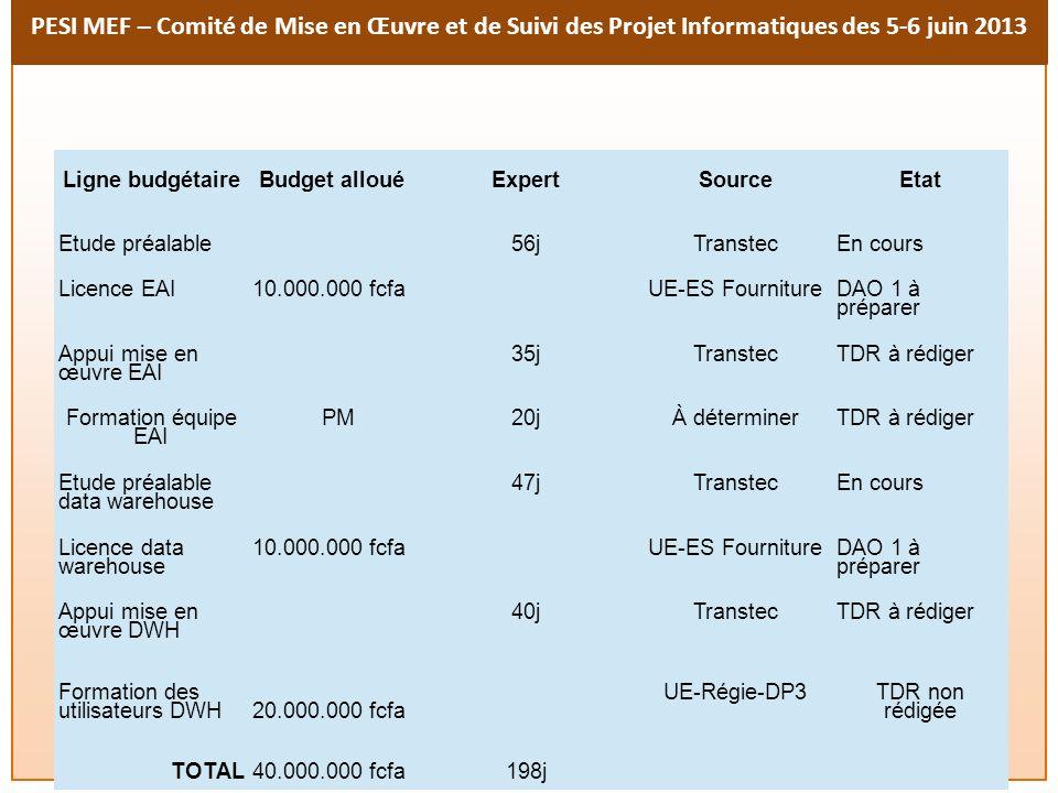 PESI MEF – Comité de Mise en Œuvre et de Suivi des Projet Informatiques des 5-6 juin 2013 Ligne budgétaireBudget allouéExpertSourceEtat Etude préalabl