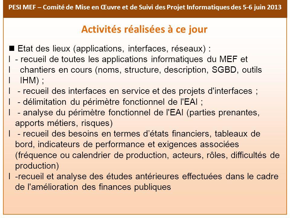 PESI MEF – Comité de Mise en Œuvre et de Suivi des Projet Informatiques des 5-6 juin 2013 Activités réalisées à ce jour Etat des lieux (applications,