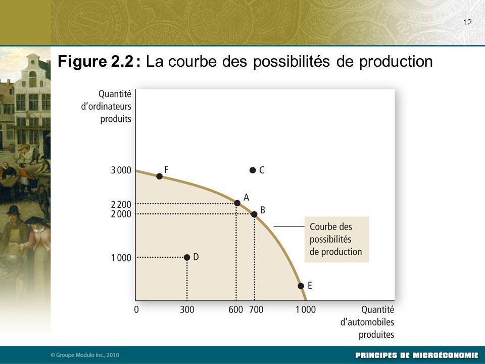Figure 2.2 : La courbe des possibilités de production 12