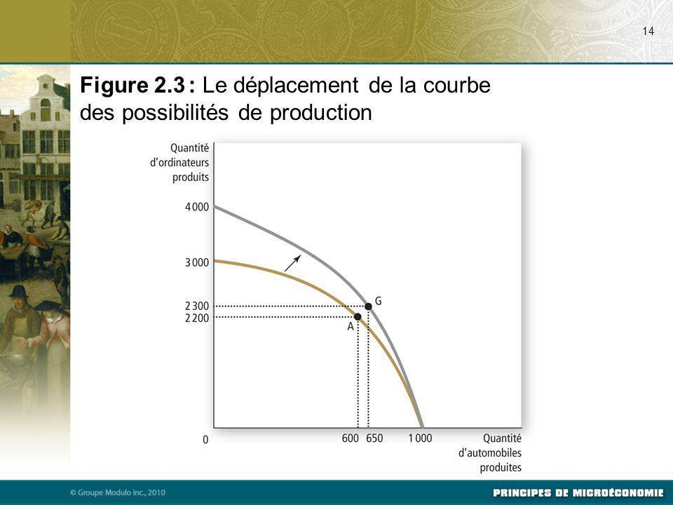 14 Figure 2.3 : Le déplacement de la courbe des possibilités de production
