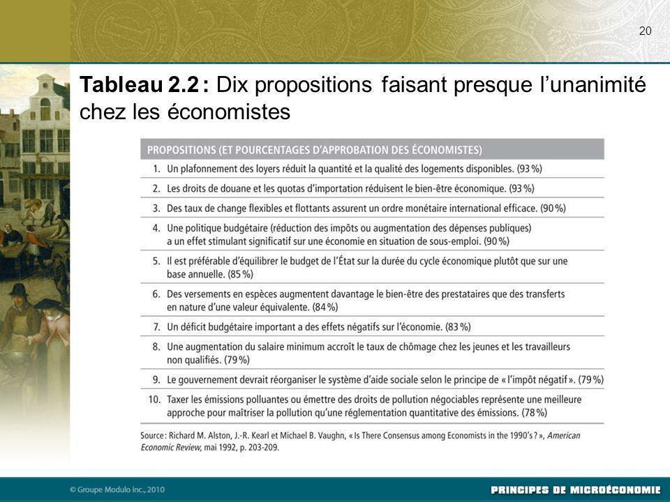 20 Tableau 2.2 : Dix propositions faisant presque lunanimité chez les économistes