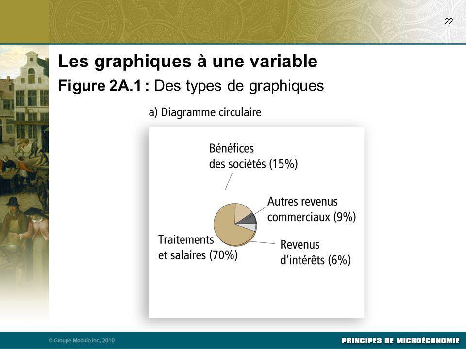 22 Les graphiques à une variable Figure 2A.1 : Des types de graphiques