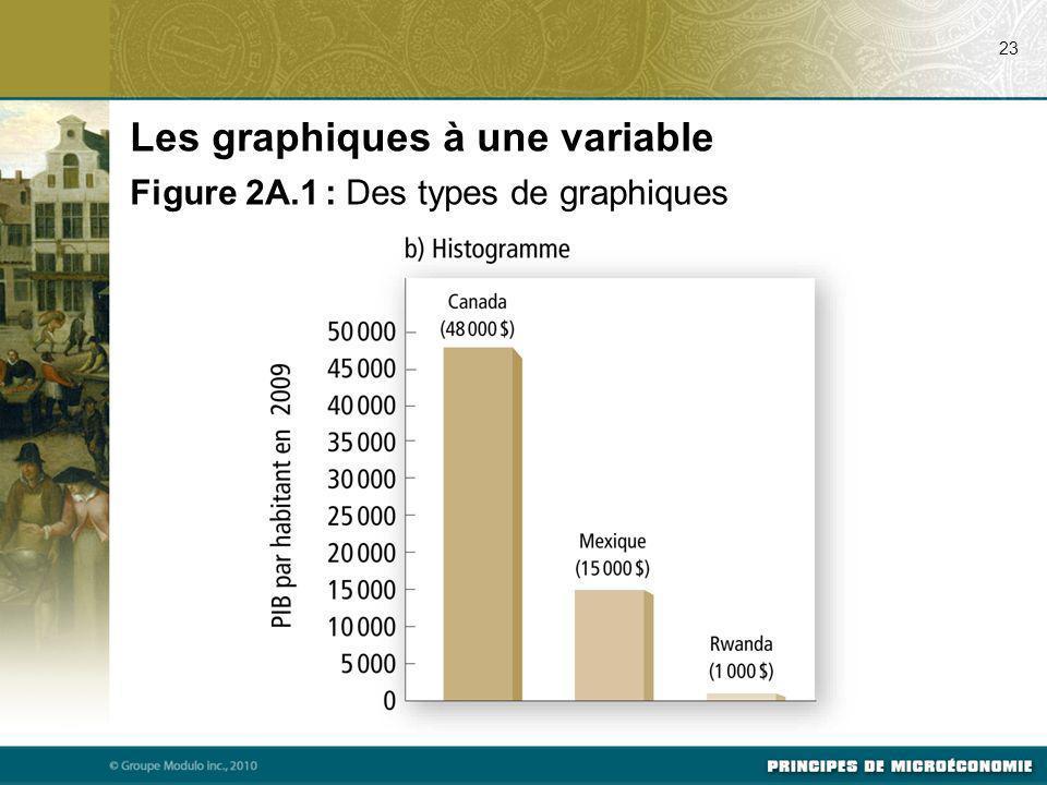 23 Les graphiques à une variable Figure 2A.1 : Des types de graphiques
