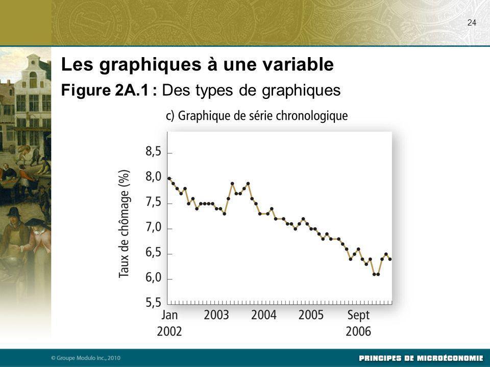 24 Les graphiques à une variable Figure 2A.1 : Des types de graphiques