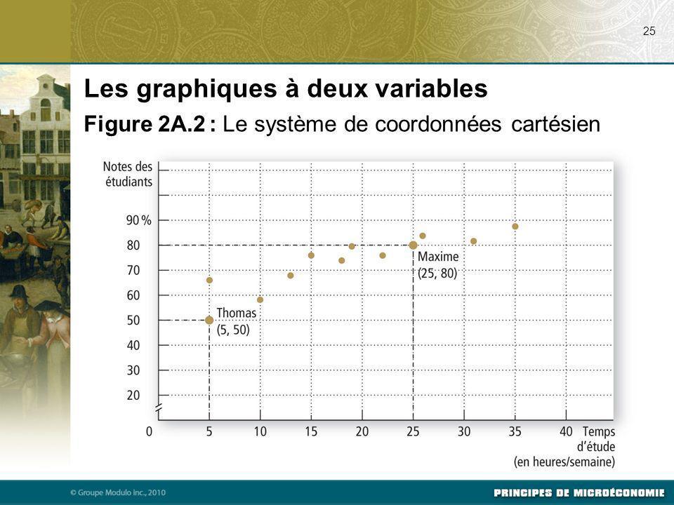 25 Les graphiques à deux variables Figure 2A.2 : Le système de coordonnées cartésien