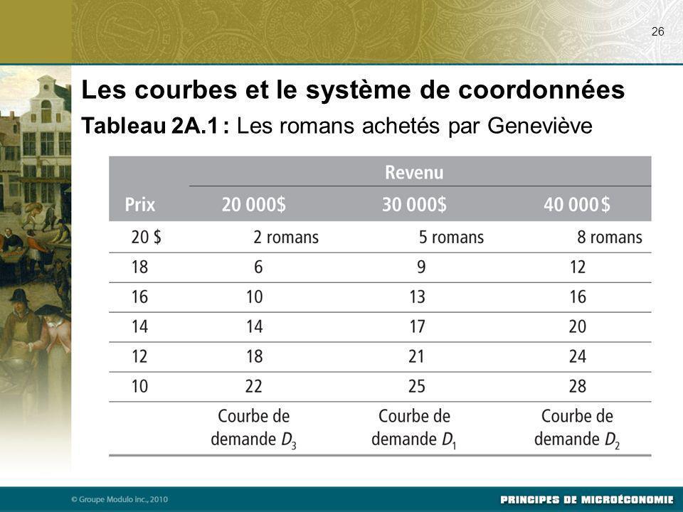 26 Les courbes et le système de coordonnées Tableau 2A.1 : Les romans achetés par Geneviève