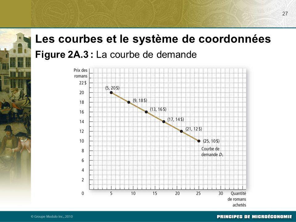 27 Les courbes et le système de coordonnées Figure 2A.3 : La courbe de demande