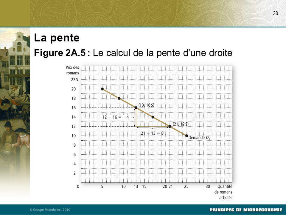 28 La pente Figure 2A.5 : Le calcul de la pente dune droite