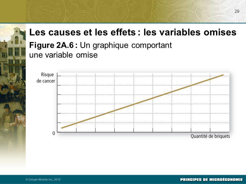 29 Les causes et les effets : les variables omises Figure 2A.6 : Un graphique comportant une variable omise
