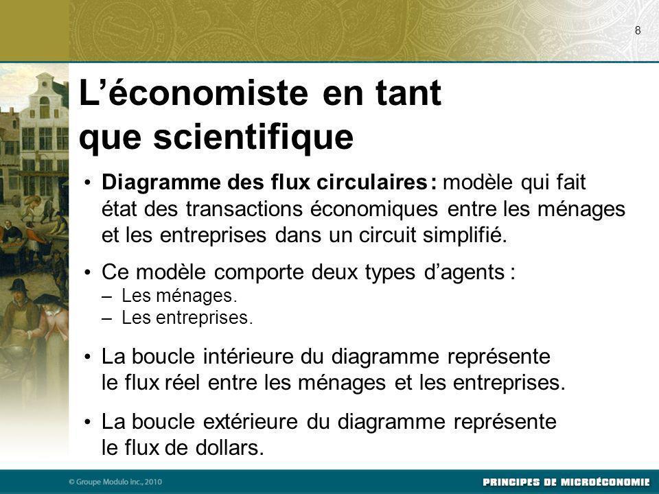 Diagramme des flux circulaires : modèle qui fait état des transactions économiques entre les ménages et les entreprises dans un circuit simplifié. Ce