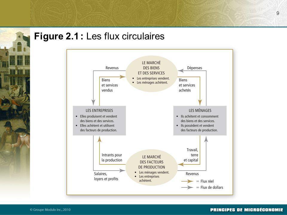 Figure 2.1 : Les flux circulaires 9