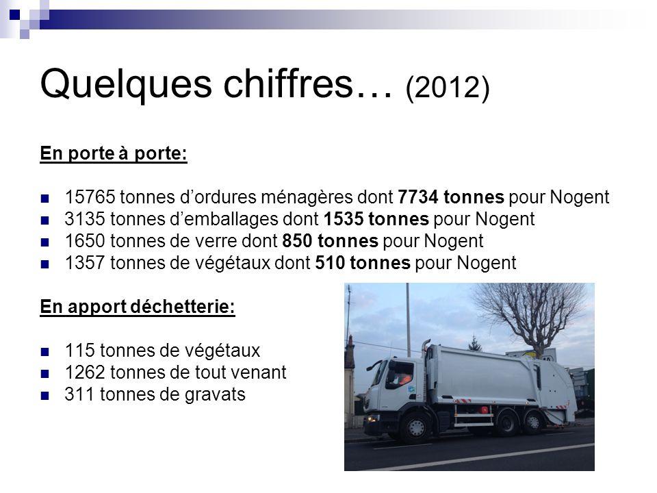 Quelques chiffres… (2012) En porte à porte: 15765 tonnes dordures ménagères dont 7734 tonnes pour Nogent 3135 tonnes demballages dont 1535 tonnes pour