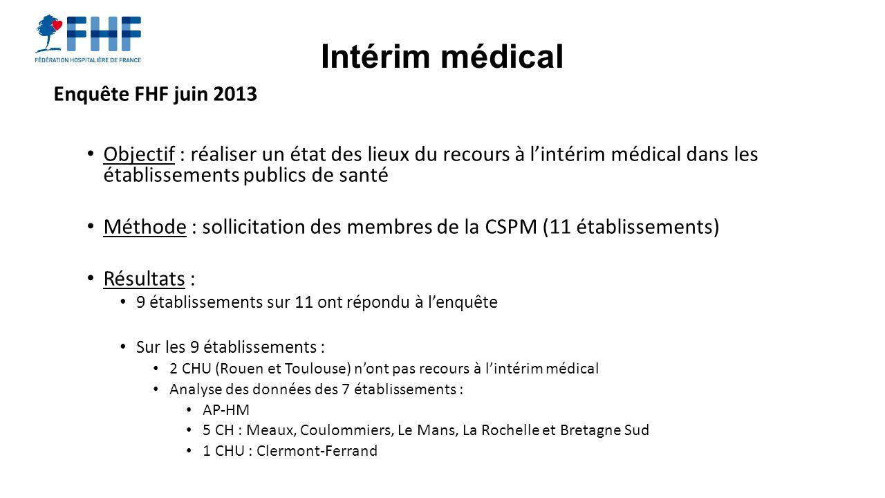 Enquête FHF juin 2013 Objectif : réaliser un état des lieux du recours à lintérim médical dans les établissements publics de santé Méthode : sollicita
