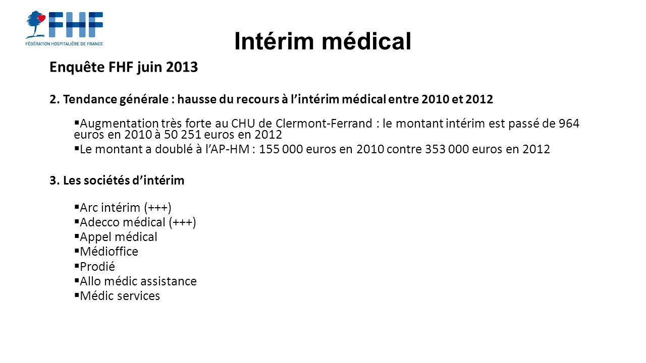 Intérim médical Enquête FHF juin 2013 2. Tendance générale : hausse du recours à lintérim médical entre 2010 et 2012 Augmentation très forte au CHU de