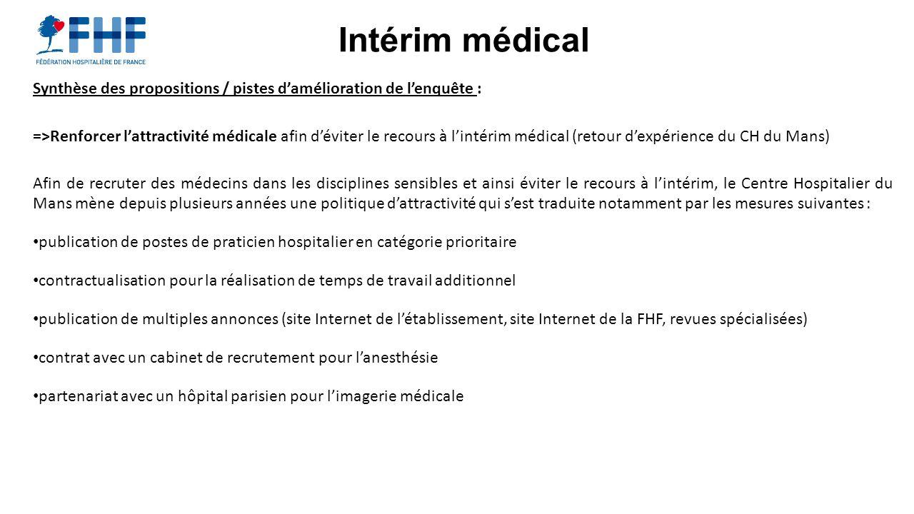 Intérim médical Synthèse des propositions / pistes damélioration de lenquête : =>Renforcer lattractivité médicale afin déviter le recours à lintérim m