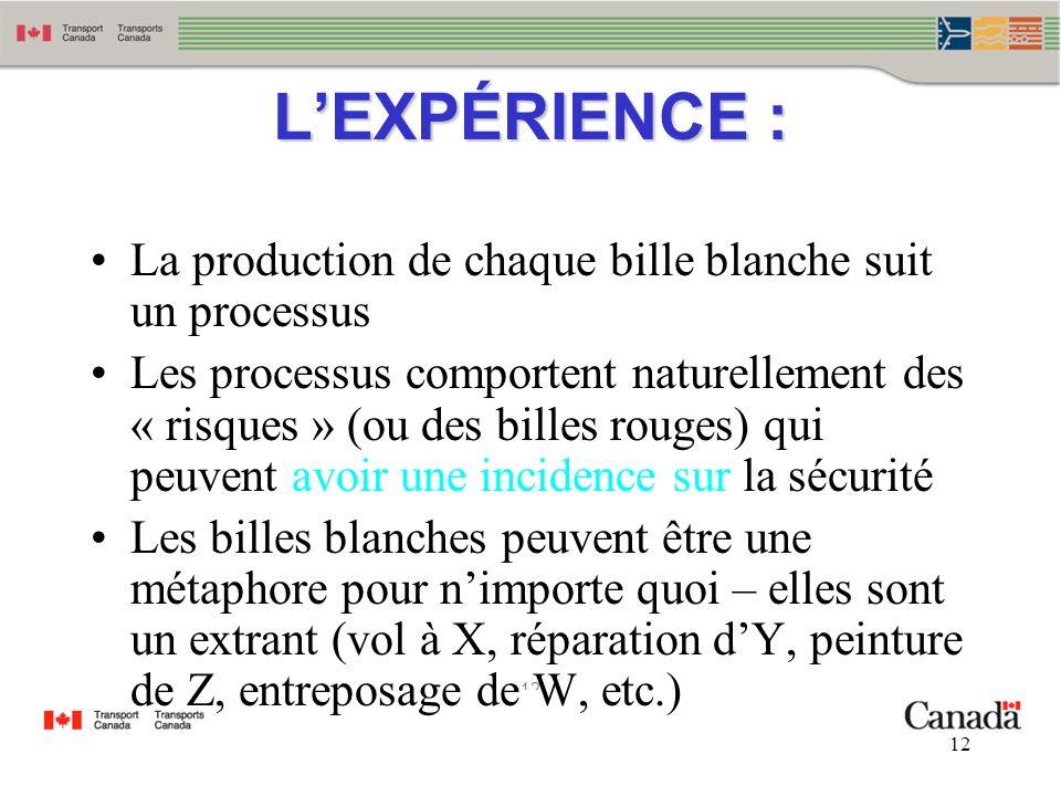 12 LEXPÉRIENCE : La production de chaque bille blanche suit un processus Les processus comportent naturellement des « risques » (ou des billes rouges)