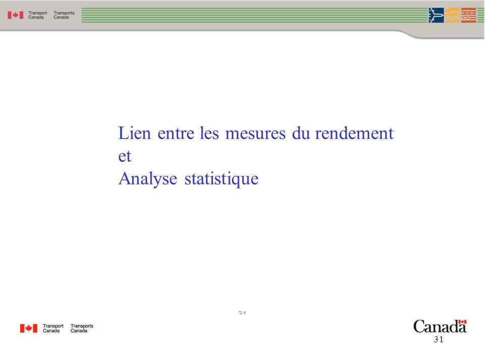 31 Lien entre les mesures du rendement et Analyse statistique