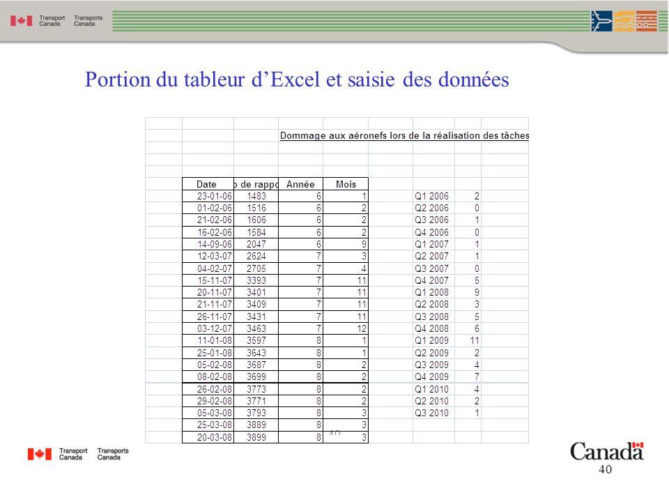 40 Portion du tableur dExcel et saisie des données