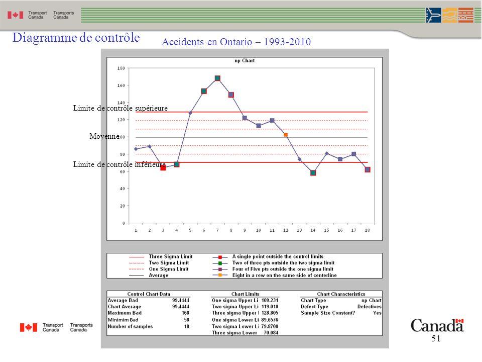 51 Accidents en Ontario – 1993-2010 Diagramme de contrôle Limite de contrôle supérieure Limite de contrôle inférieure Moyenne