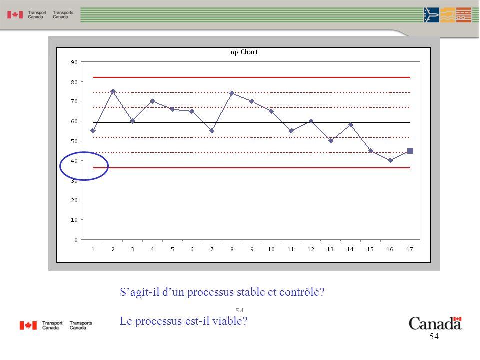 54 Sagit-il dun processus stable et contrôlé? Le processus est-il viable?
