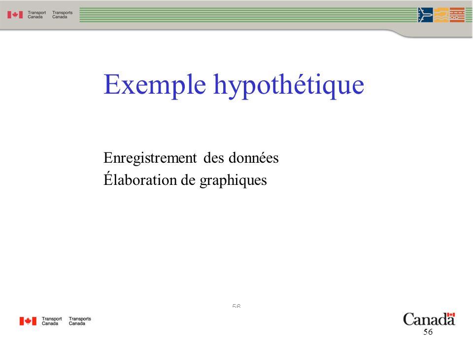 56 Exemple hypothétique Enregistrement des données Élaboration de graphiques