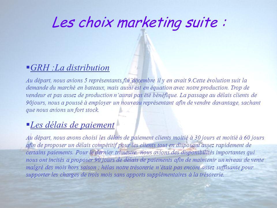 Les choix marketing suite : GRH :La distribution Au départ, nous avions 5 représentants,fin décembre il y en avait 9.Cette évolution suit la demande du marché en bateaux, mais aussi est en équation avec notre production.