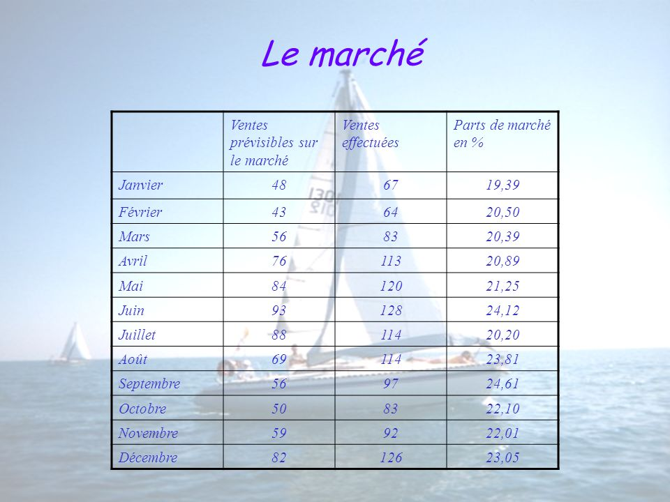Le marché Ventes prévisibles sur le marché Ventes effectuées Parts de marché en % Janvier486719,39 Février436420,50 Mars568320,39 Avril7611320,89 Mai8