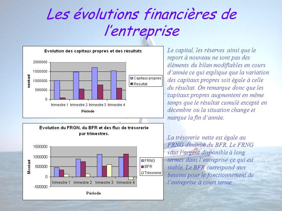 Les évolutions financières de lentreprise Le capital, les réserves ainsi que le report à nouveau ne sont pas des éléments du bilan modifiables en cours dannée ce qui explique que la variation des capitaux propres soit égale à celle du résultat.