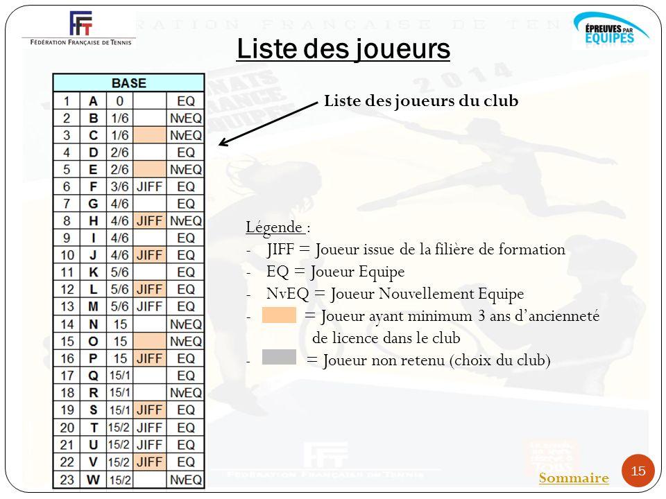 Liste des joueurs 15 Sommaire Liste des joueurs du club Légende : -JIFF = Joueur issue de la filière de formation -EQ = Joueur Equipe -NvEQ = Joueur Nouvellement Equipe - = Joueur ayant minimum 3 ans dancienneté de licence dans le club - = Joueur non retenu (choix du club)