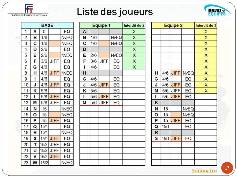 Liste des joueurs 17 Sommaire