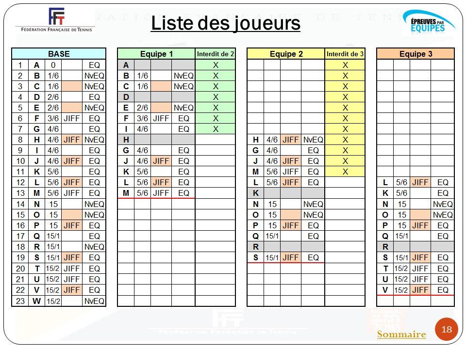 Liste des joueurs 18 Sommaire