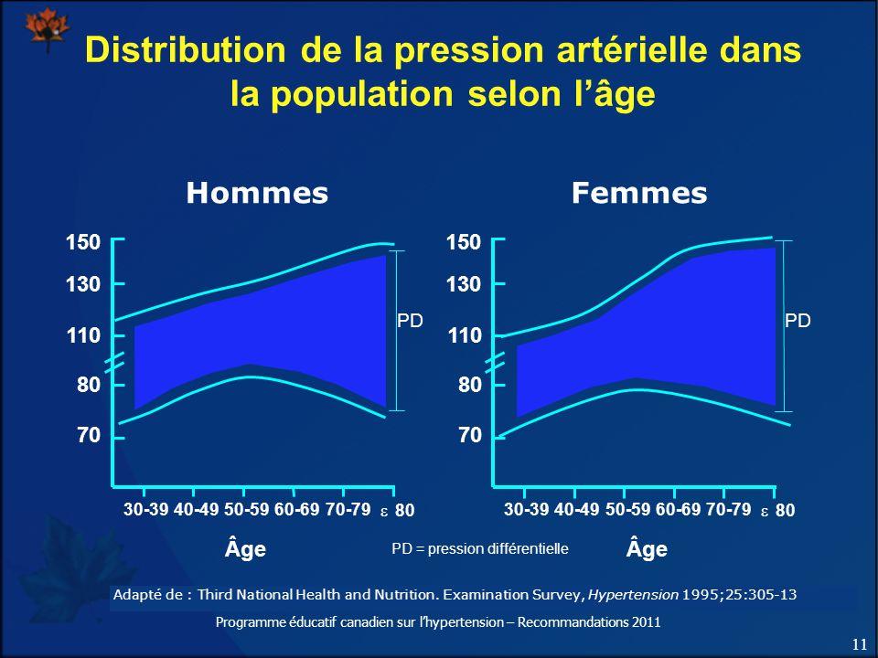 11 Programme éducatif canadien sur lhypertension – Recommandations 2011 Adapté de : Third National Health and Nutrition. Examination Survey, Hypertens