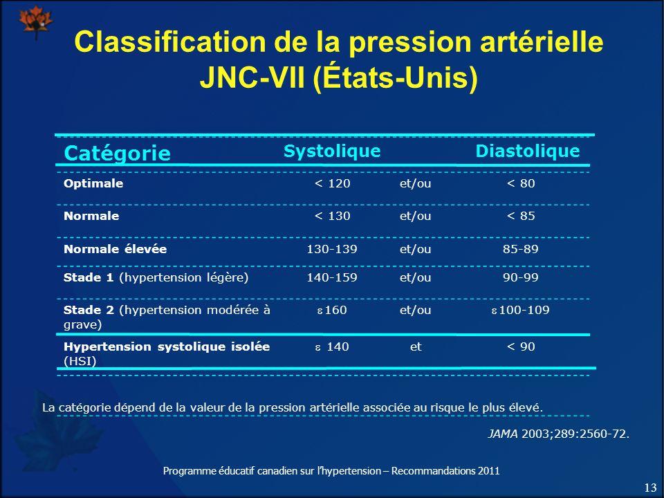 13 Programme éducatif canadien sur lhypertension – Recommandations 2011 Classification de la pression artérielle JNC-VII (États-Unis) Catégorie Systol