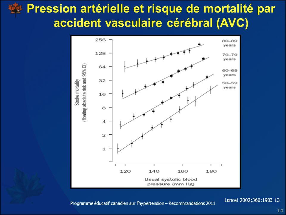 14 Programme éducatif canadien sur lhypertension – Recommandations 2011 Pression artérielle et risque de mortalité par accident vasculaire cérébral (A