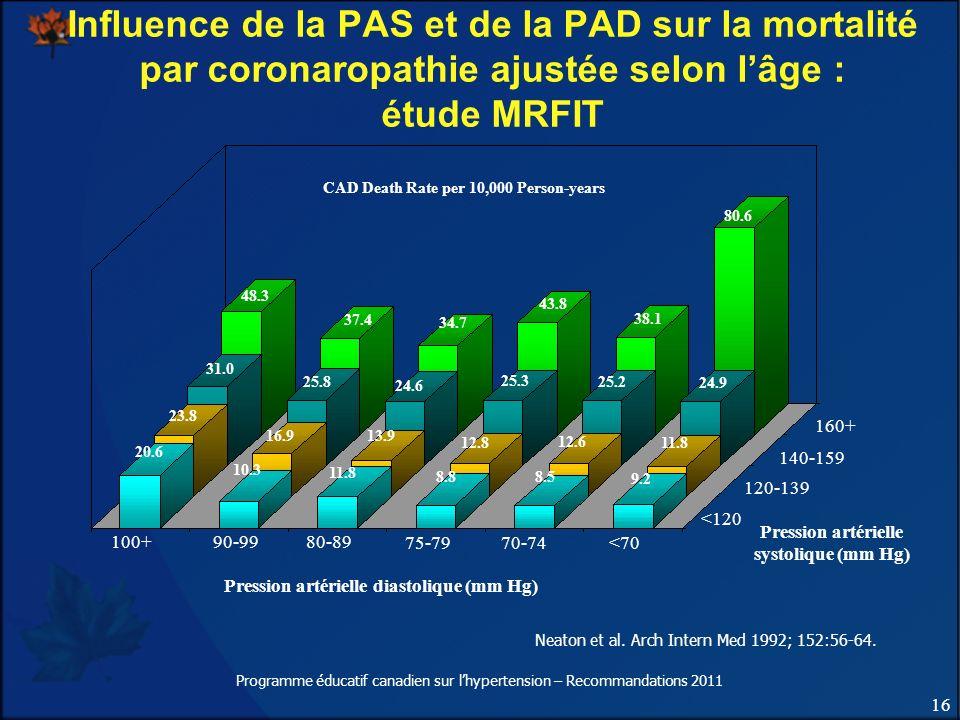 16 Programme éducatif canadien sur lhypertension – Recommandations 2011 Pression artérielle diastolique (mm Hg) Neaton et al. Arch Intern Med 1992; 15